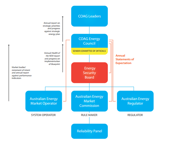 Finkel re boots energy market bodies energy networks australia the board will provide a coordination role for the new energy security plan which the coag energy council must agree by mid 2018 to guide the operation malvernweather Gallery