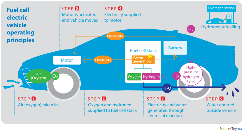 Refuelling Your Car with Hydrogen | Energy Networks Australia