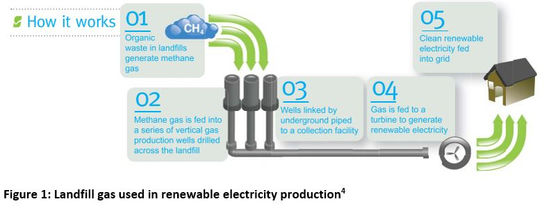 Clean energy from renewable gas – it's much more than hot