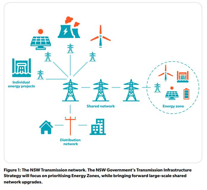 Are renewable energy zones the way of the future? | Energy