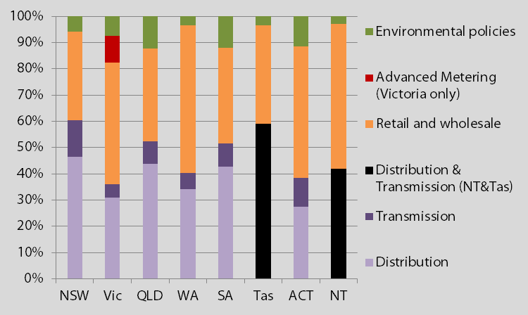Energy Prices Energy Networks Australia